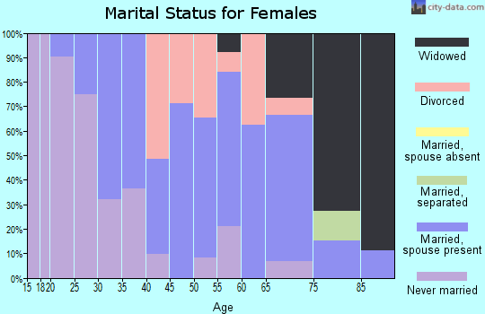 Zip code 05826 marital status for females