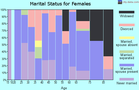 Zip code 05843 marital status for females