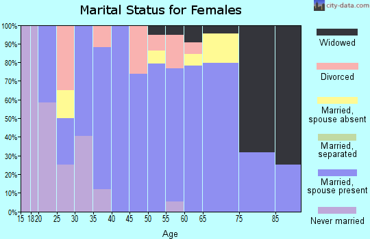 Zip code 05845 marital status for females