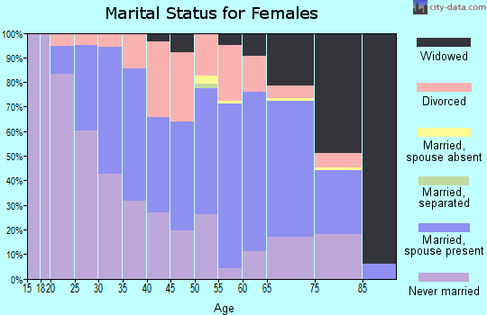 Zip code 05855 marital status for females