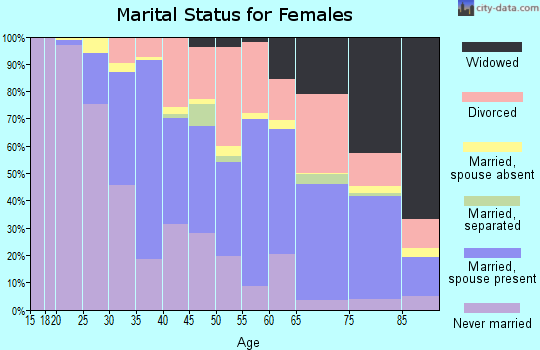 Zip code 06002 marital status for females