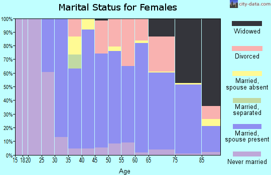 Zip code 06019 marital status for females