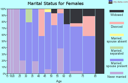 Zip code 06026 marital status for females