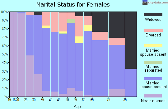 Zip code 06029 marital status for females