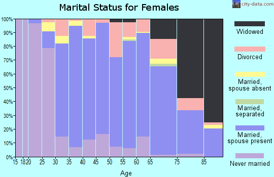 Zip code 06032 marital status for females
