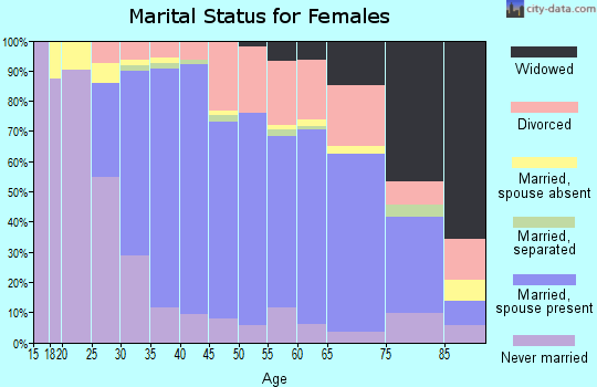Zip code 06033 marital status for females