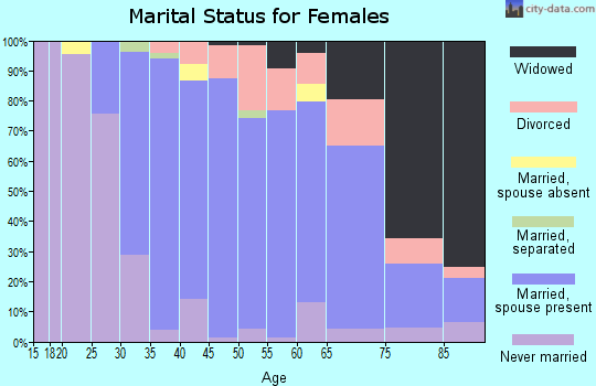 Zip code 06037 marital status for females