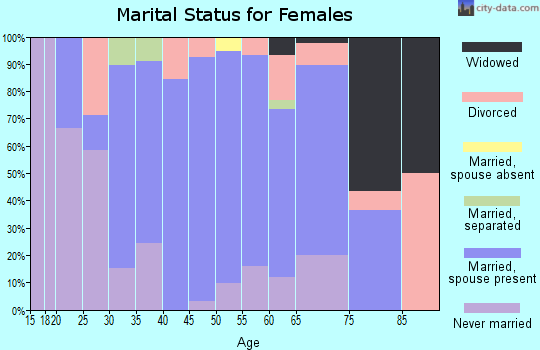 Zip code 06043 marital status for females