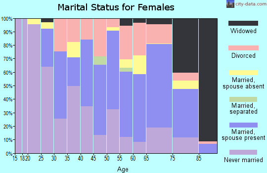 Zip code 06052 marital status for females