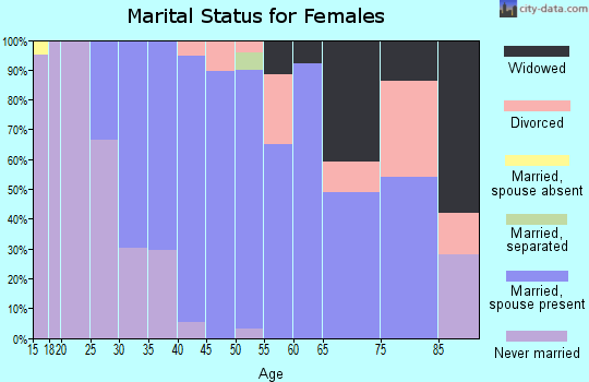 Zip code 06057 marital status for females