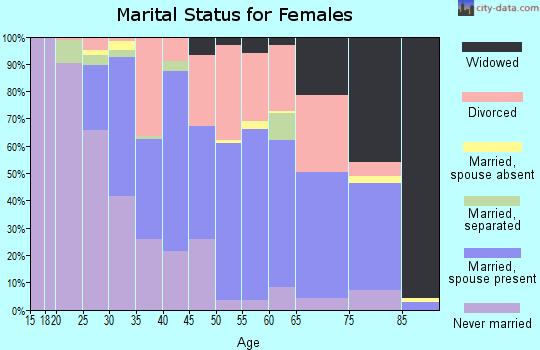 Zip code 06062 marital status for females