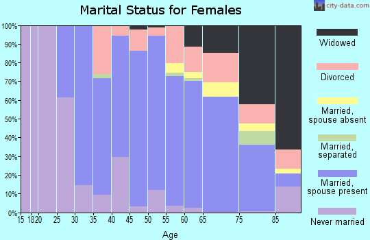 Zip code 06071 marital status for females