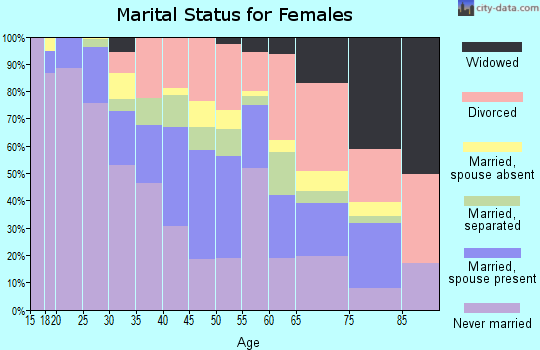 Zip code 06105 marital status for females