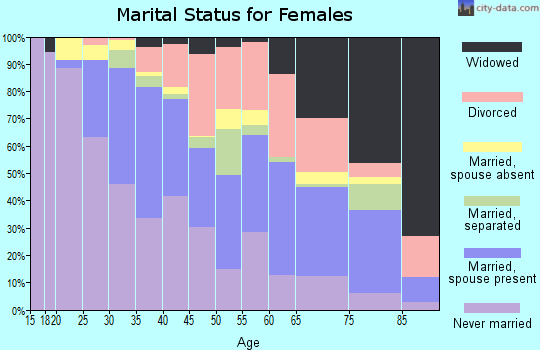 Zip code 06108 marital status for females