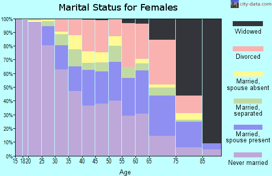 Zip code 06112 marital status for females