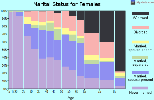 Zip code 06114 marital status for females