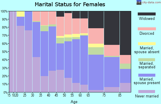 Zip code 06118 marital status for females