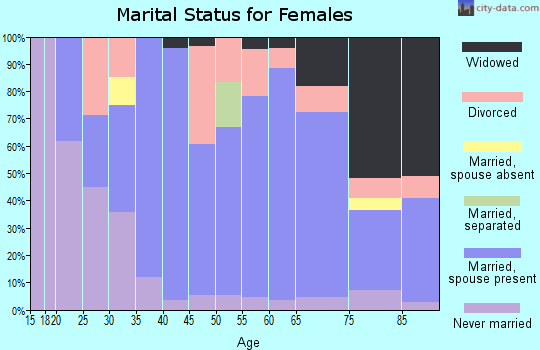 Zip code 06234 marital status for females