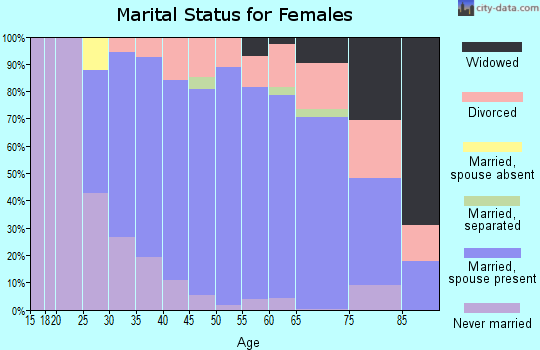 Zip code 06238 marital status for females