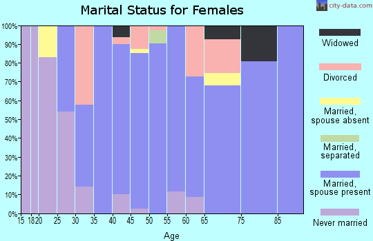 Zip code 06248 marital status for females
