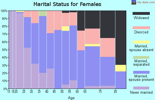Zip code 06268 marital status for females