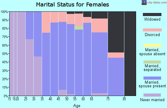Zip code 06333 marital status for females