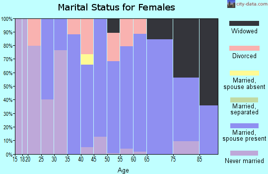 Zip code 06365 marital status for females