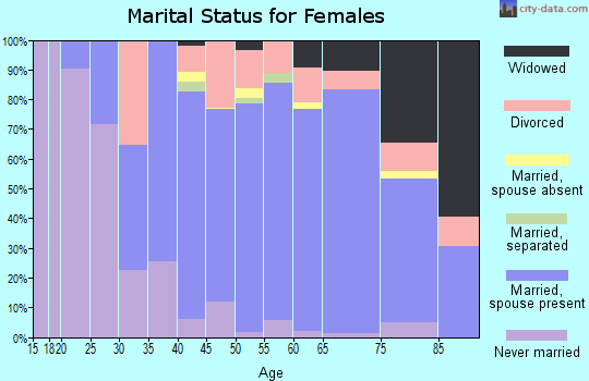 Zip code 06371 marital status for females