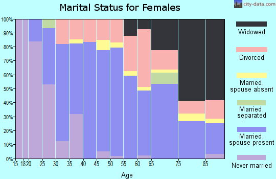 Zip code 06374 marital status for females