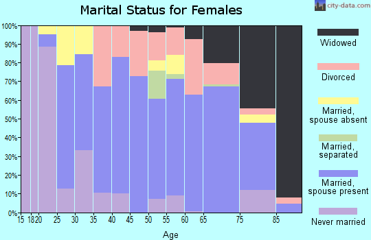 Zip code 06378 marital status for females