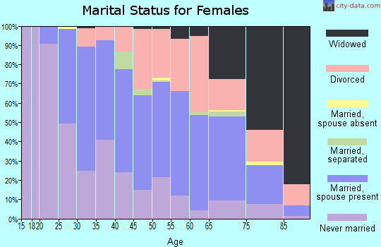Zip code 06401 marital status for females