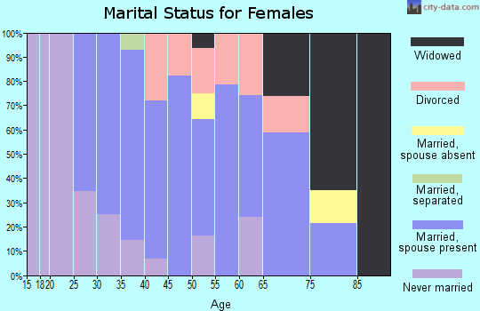 Zip code 06403 marital status for females