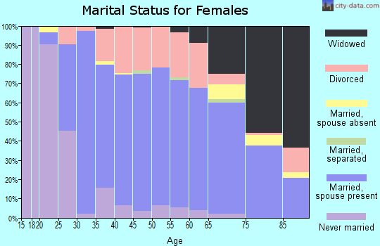 Zip code 06415 marital status for females