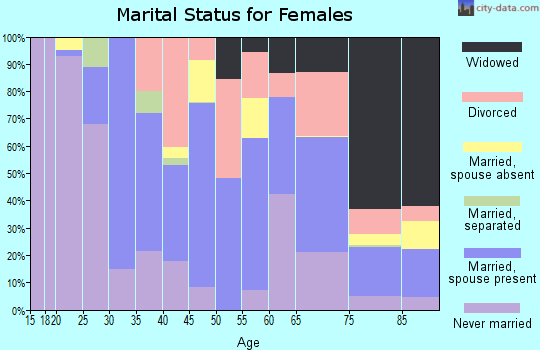 Zip code 06418 marital status for females
