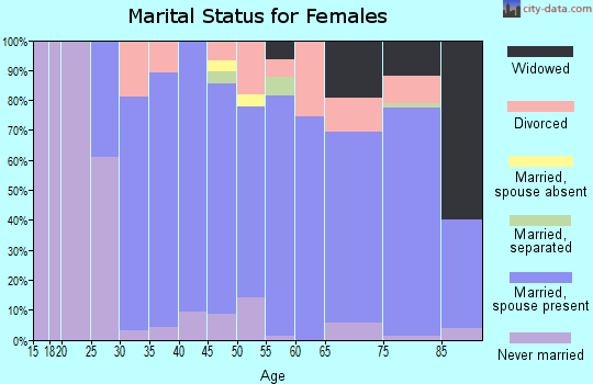 Zip code 06422 marital status for females