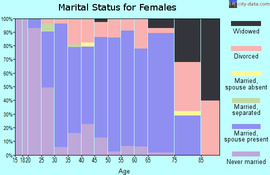 Zip code 06424 marital status for females