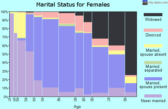 Zip code 06430 marital status for females