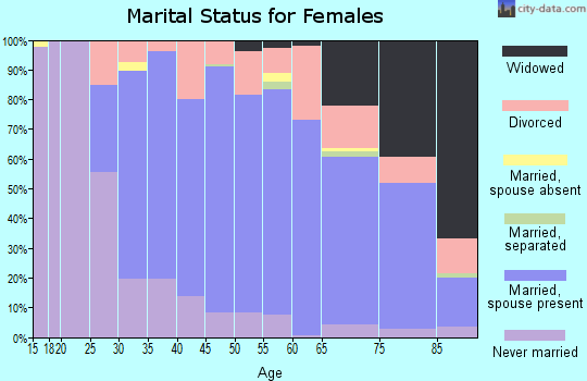 Zip code 06473 marital status for females