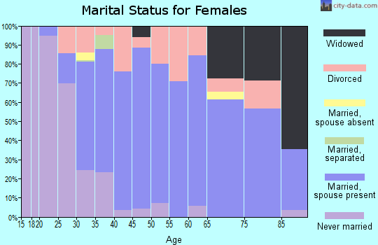 Zip code 06482 marital status for females