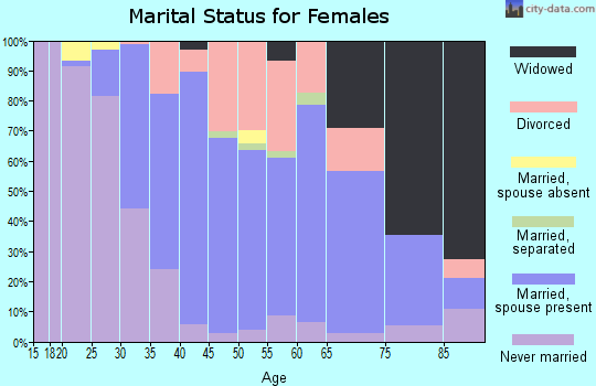 Zip code 06483 marital status for females