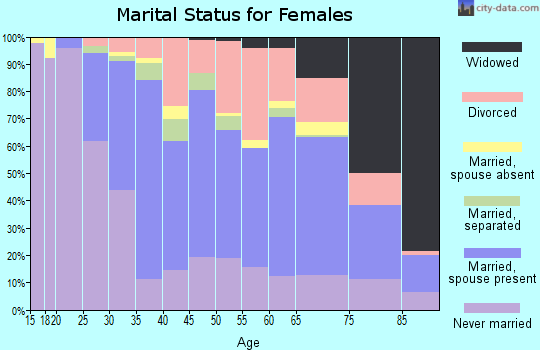 Zip code 06512 marital status for females