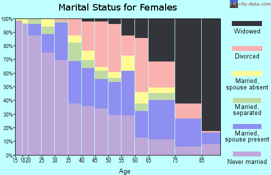 Zip code 06604 marital status for females