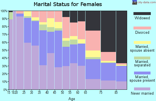 Zip code 06605 marital status for females