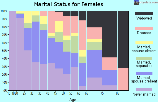 Zip code 06608 marital status for females