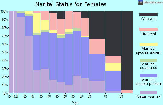 Zip code 06615 marital status for females