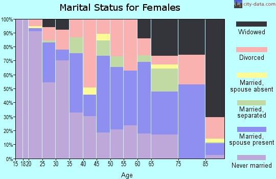 Zip code 06710 marital status for females