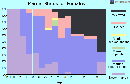 Zip code 06787 marital status for females