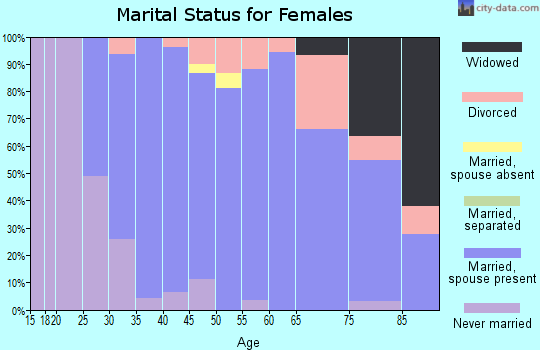 Zip code 06791 marital status for females