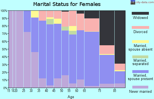 Zip code 06831 marital status for females