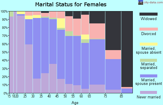 Zip code 06850 marital status for females